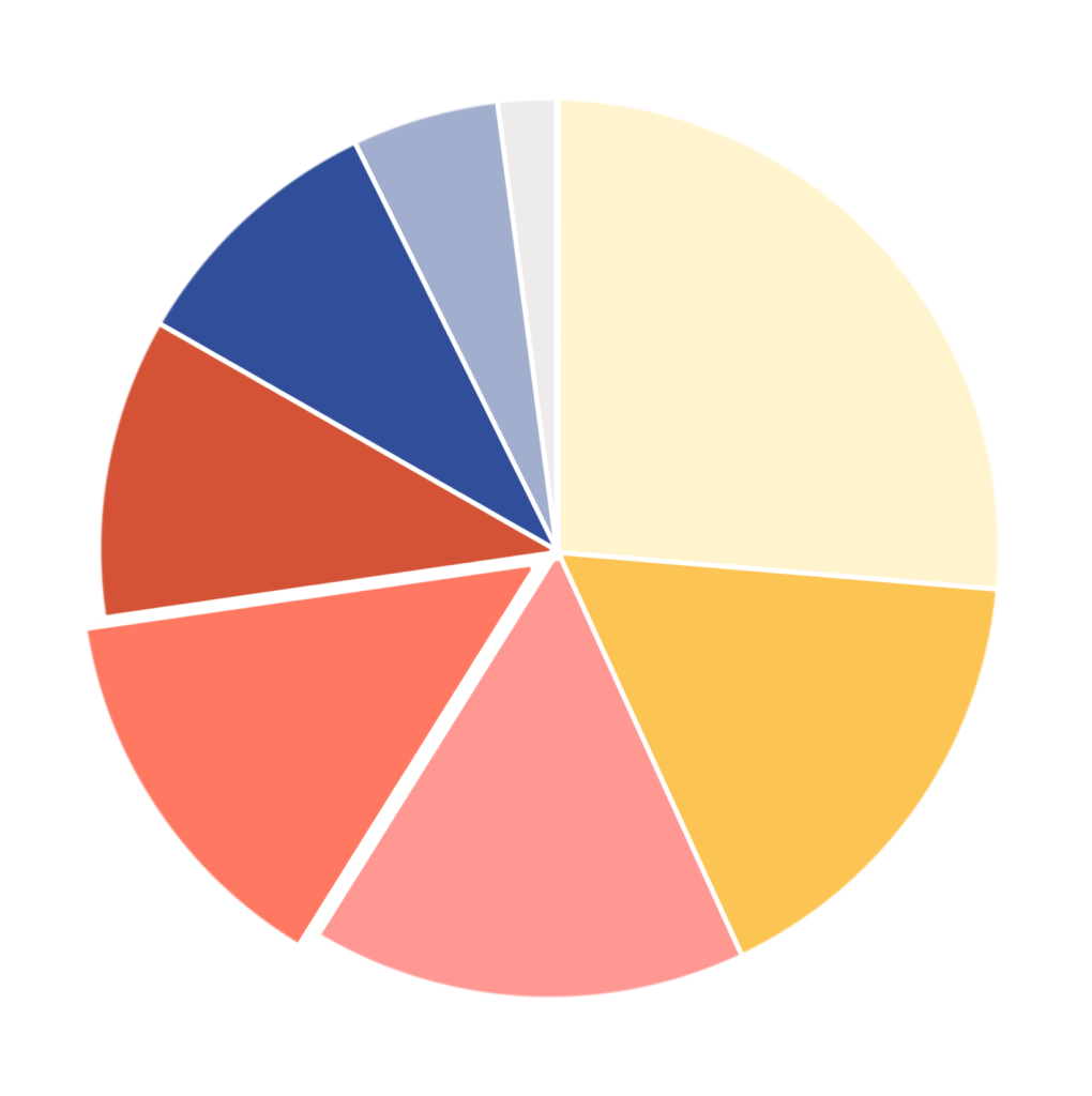 Moz Local search ranking factors graph